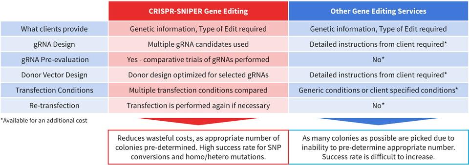 CRISPR-SNIPER-table-01