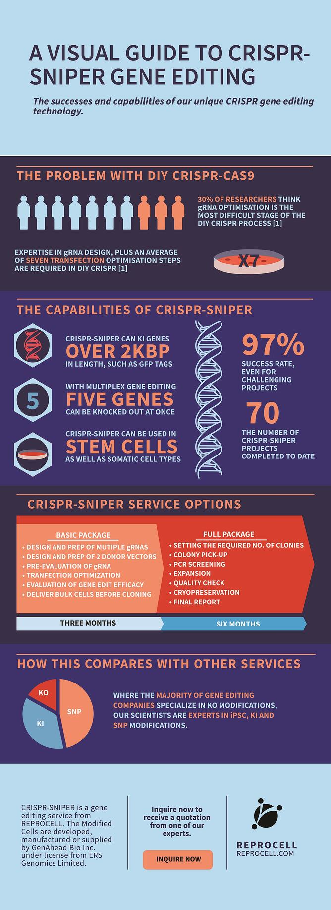 Infographic CRISPR-SNIPER Successes