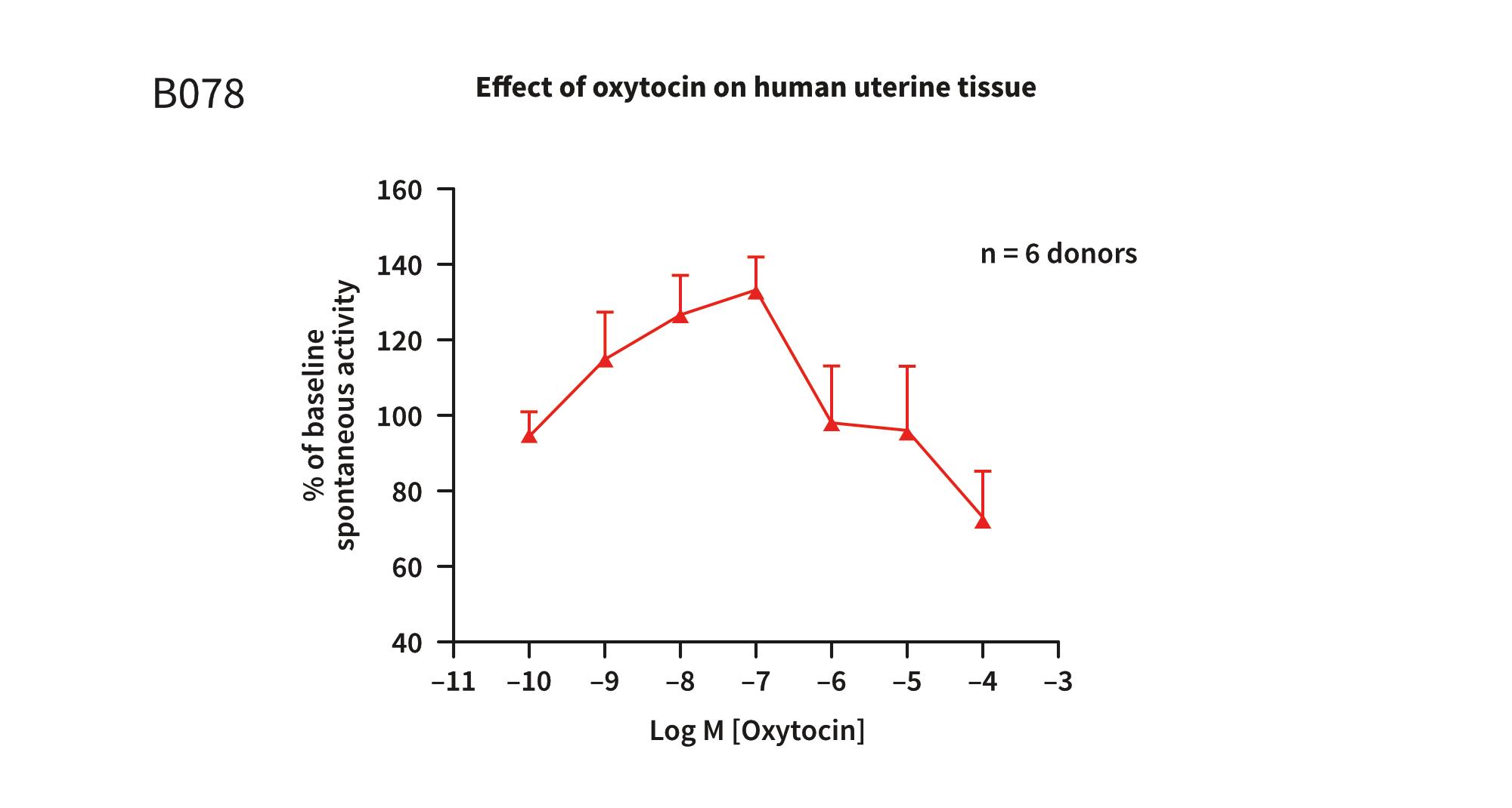 Example assay graph